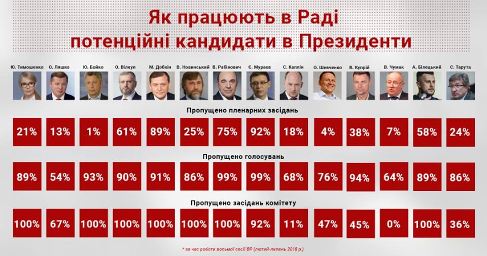 Как голосует Тимошенко в Верховной Раде, а также другие потенциальные кандидаты в президенты