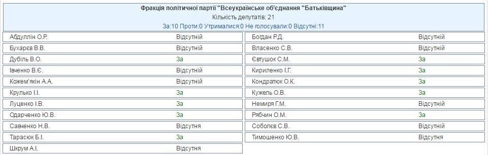 Юлия Тимошенко не голосовала за проект постановления об обращении к демократическим государствам о признании Голодомора геноцидом украинского