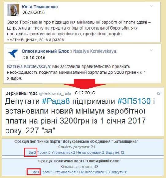 Голосование Тимошенко за повышение минимальной зарплаты в Украине