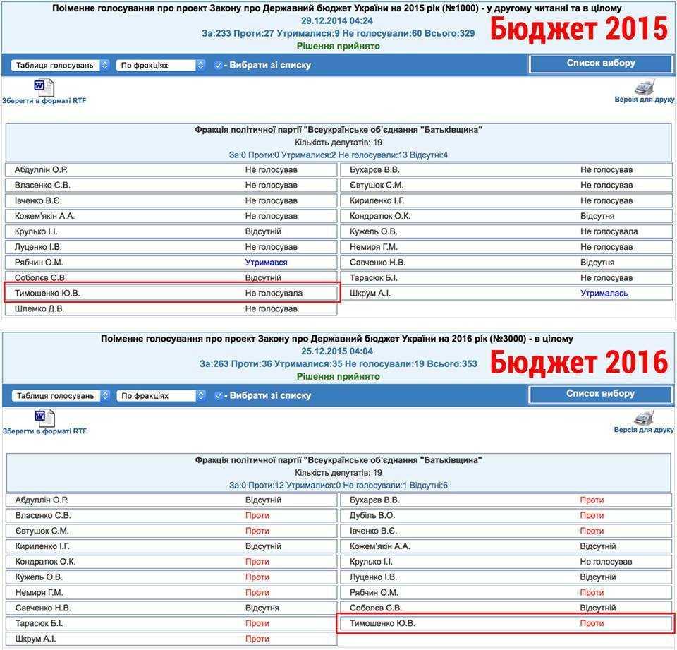Голосование Юлии Тимошенко за бюджет Украины на 2015-2016 год